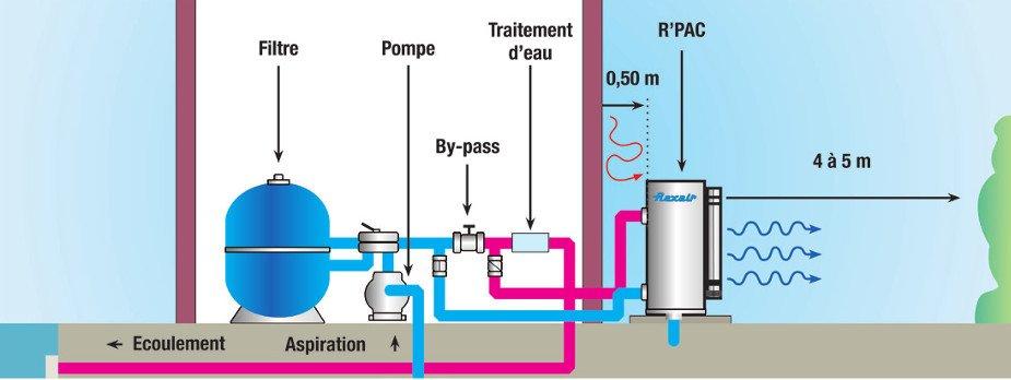 Pompe chaleur piscine r versible sans d givrage r 39 pac 9 for Puissance pac piscine