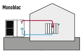 Chauffage et pompe chaleur air eau soluclim page 1 - Pompe a chaleur monobloc interieur ...