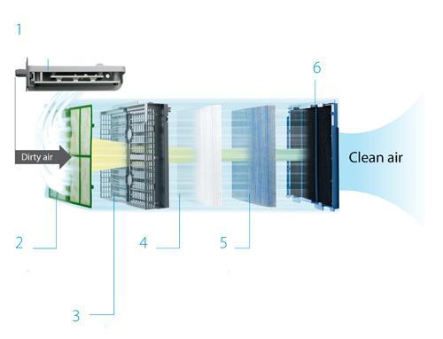 kac017 filtres pour mc70l purificateur d 39 air daikin. Black Bedroom Furniture Sets. Home Design Ideas