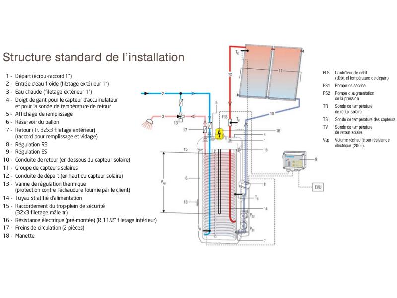 Chauffe eau solaire individuel cesi daikin for Fonctionnement chauffe eau solaire individuel